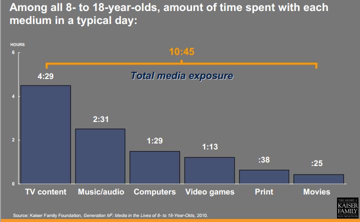 Total media exposure